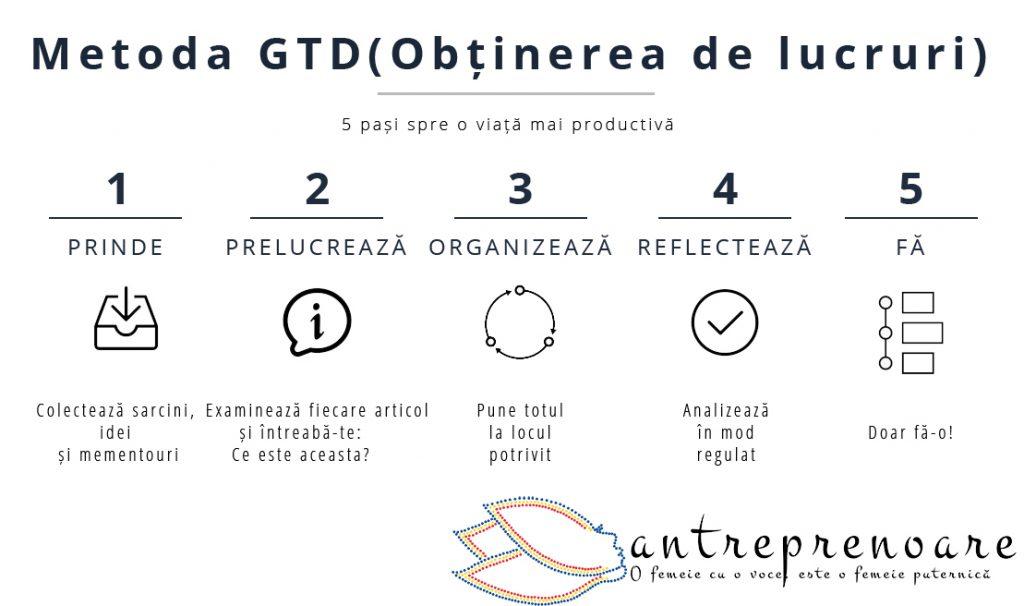 Cum putem implementa metoda GTD pentru a crește productivitatea?